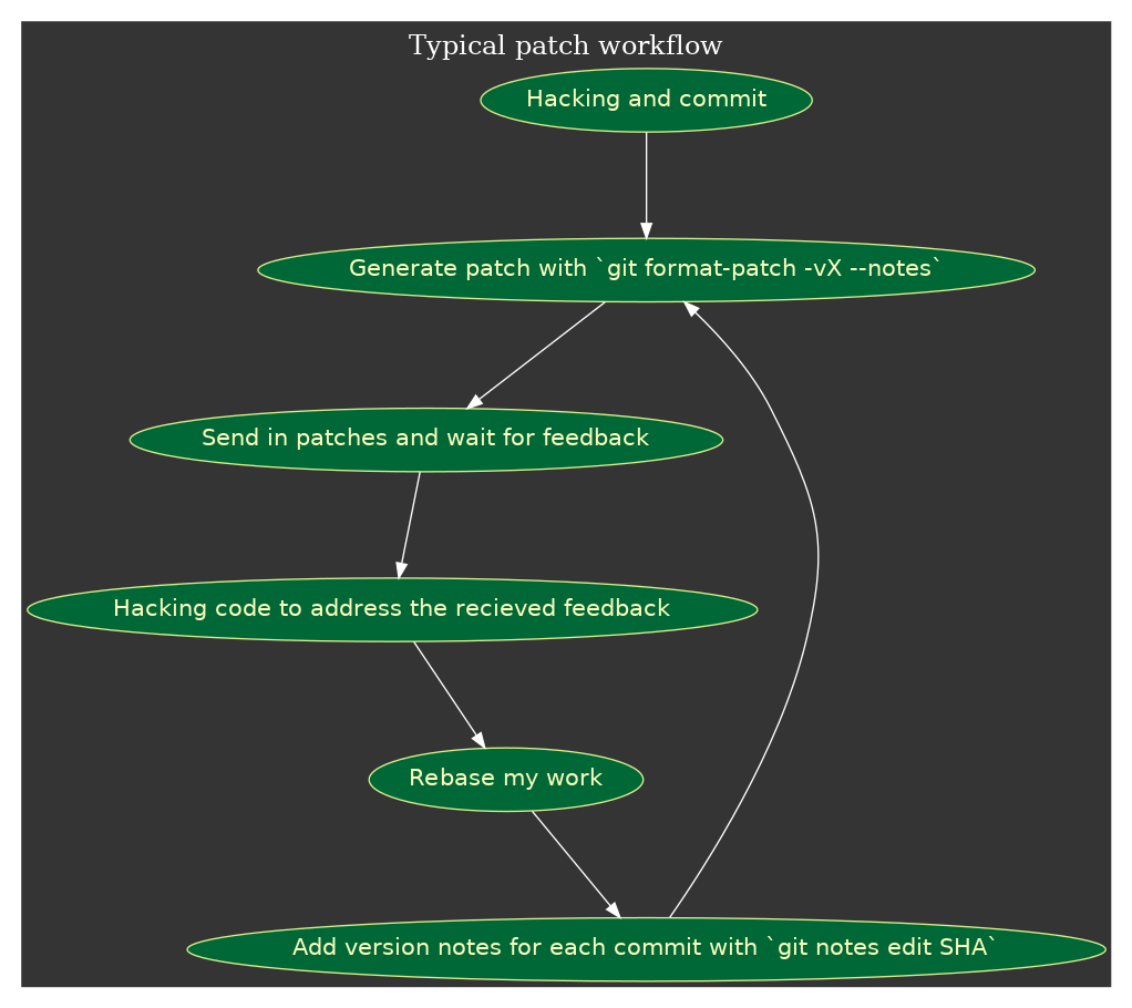 /media/git-patch-workflow.png
